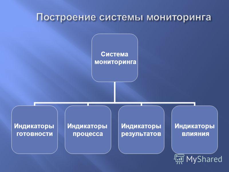 Система мониторинга Индикаторы готовности Индикаторы процесса Индикаторы результатов Индикаторы влияния