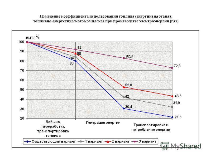 Изменение коэффициента использования топлива (энергии) на этапах топливно-энергетического комплекса при производстве электроэнергии (газ)