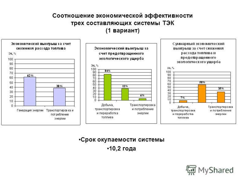 Соотношение экономической эффективности трех составляющих системы ТЭК (1 вариант) Срок окупаемости системы 10,2 года