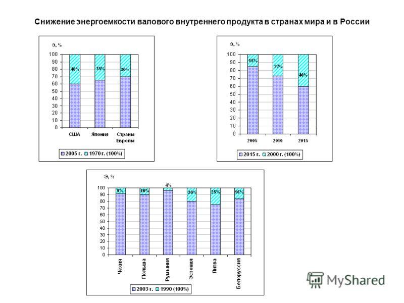 Снижение энергоемкости валового внутреннего продукта в странах мира и в России