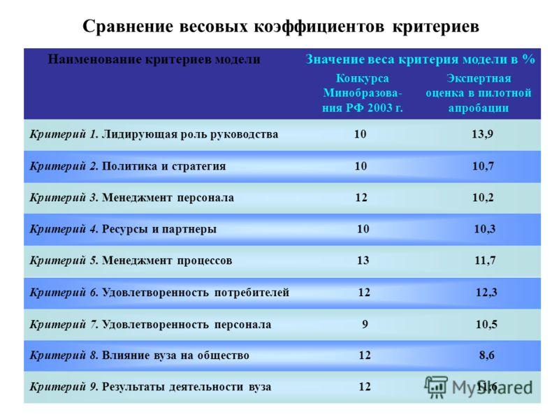 Сравнение весовых коэффициентов критериев Наименование критериев моделиЗначение веса критерия модели в % Конкурса Минобразова- ния РФ 2003 г. Экспертная оценка в пилотной апробации Критерий 1. Лидирующая роль руководства 1013,9 Критерий 2. Политика и