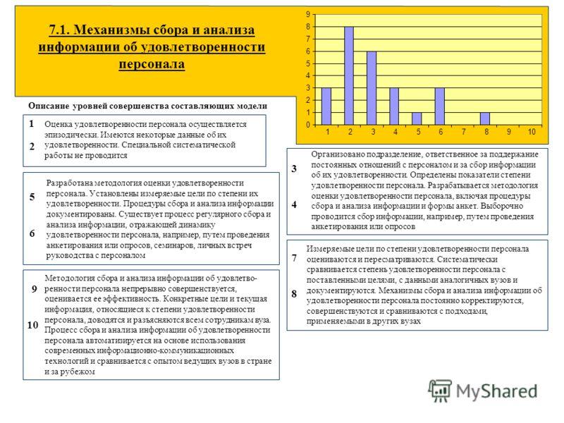 7.1. Механизмы сбора и анализа информации об удовлетворенности персонала Описание уровней совершенства составляющих модели Оценка удовлетворенности персонала осуществляется эпизодически. Имеются некоторые данные об их удовлетворенности. Специальной с