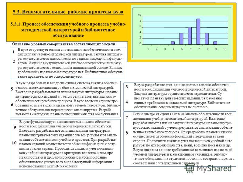5.3. Вспомогательные рабочие процессы вуза 5.3.1. Процесс обеспечения учебного процесса учебно- методической литературой и библиотечное обслуживание Описание уровней совершенства составляющих модели В вузе отсутствует единая система анализа обеспечен