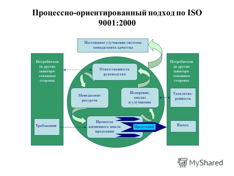 Процессно-ориентированный подход по ISO 9001:2000 Измерение, анализ и улучшение Потребители (и другие заинтере- сованные стороны Потребители (и другие заинтере- сованные стороны Удовлетво- ренность Выход Постоянное улучшение системы менеджмента качес
