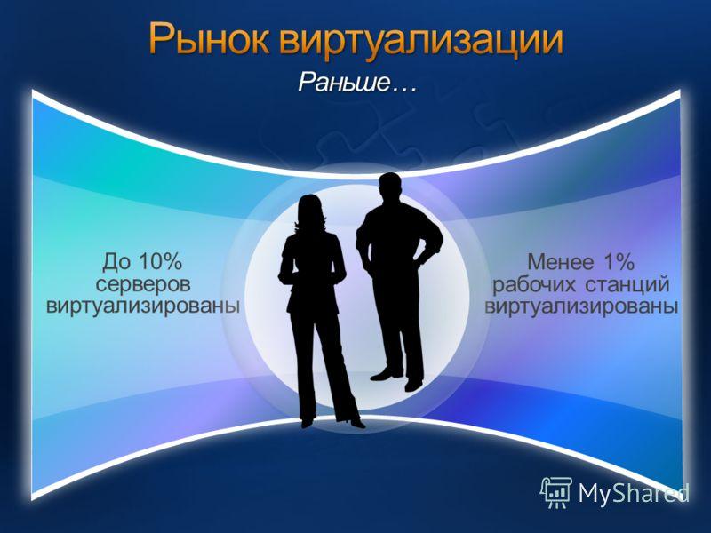 До 10% серверов виртуализированы Менее 1% рабочих станций виртуализированы Раньше…