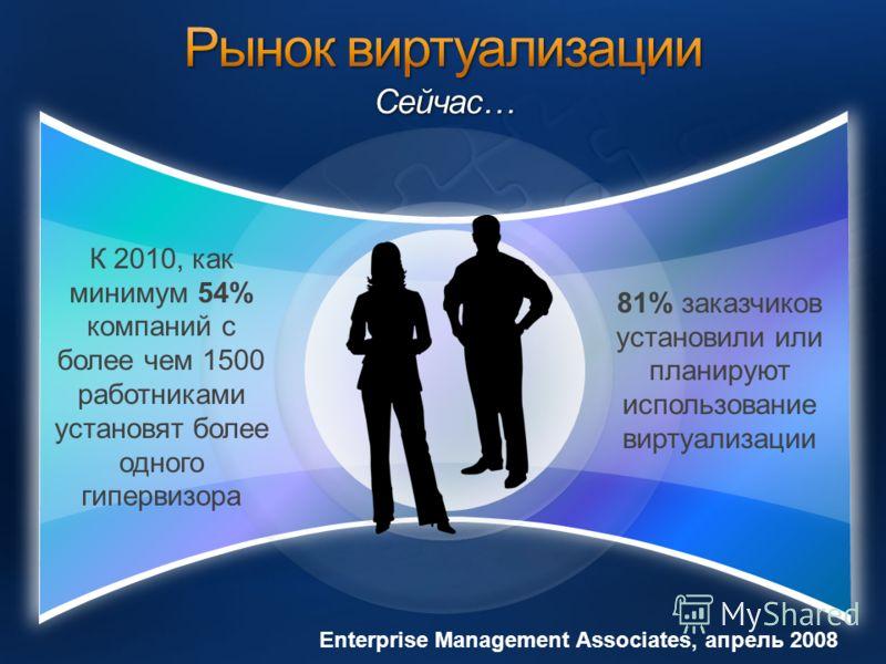 Сейчас… К 2010, как минимум 54% компаний с более чем 1500 работниками установят более одного гипервизора Enterprise Management Associates, апрель 2008 81% заказчиков установили или планируют использование виртуализации