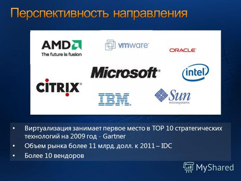 Виртуализация занимает первое место в TOP 10 стратегических технологий на 2009 год - Gartner Объем рынка более 11 млрд. долл. к 2011 – IDC Более 10 вендоров