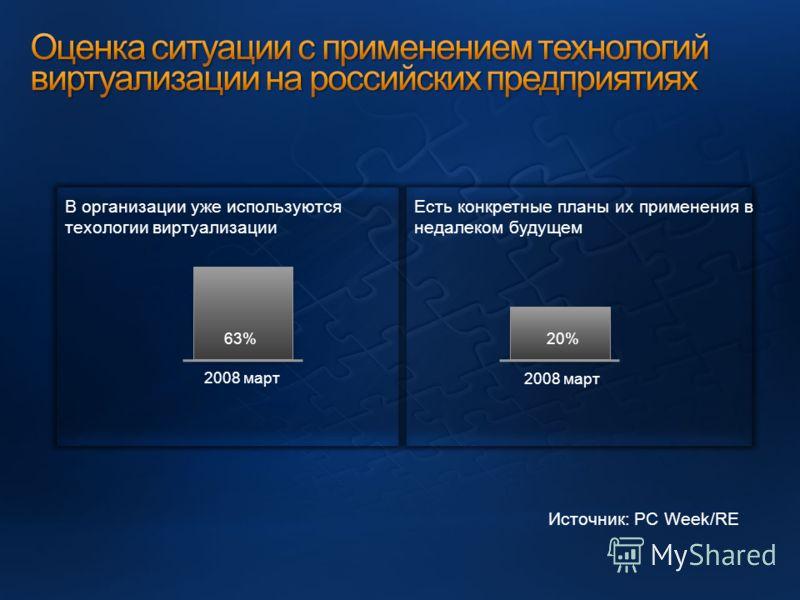 В организации уже используются техологии виртуализации Есть конкретные планы их применения в недалеком будущем 63%20% 2008 март Источник: PC Week/RE