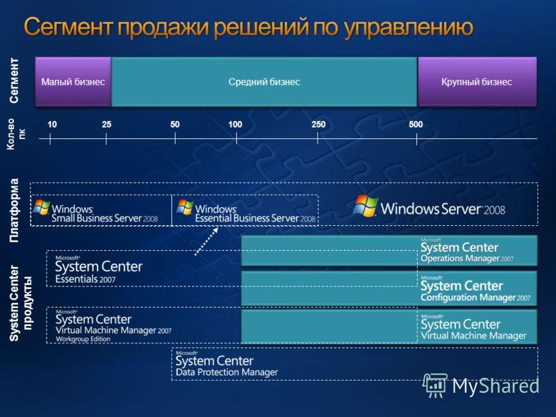 255025050010 Малый бизнес Средний бизнес Крупный бизнес Сегмент Кол-во пк 100 Платформа System Center продукты