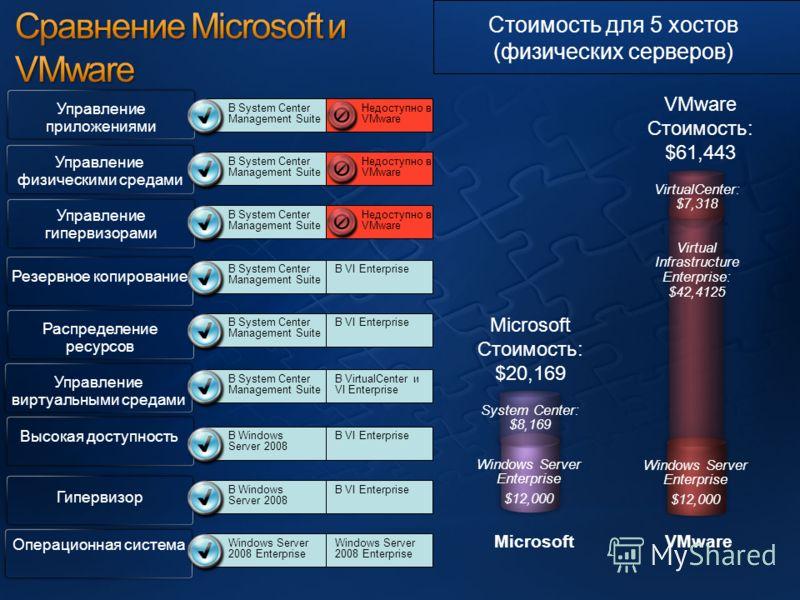 В VI Enterprise В VirtualCenter и VI Enterprise В VI Enterprise Недоступно в VMware Операционная система Управление виртуальными средами Высокая доступность Распределение ресурсов Резервное копирование Гипервизор Windows Server Enterprise $12,000 Mic