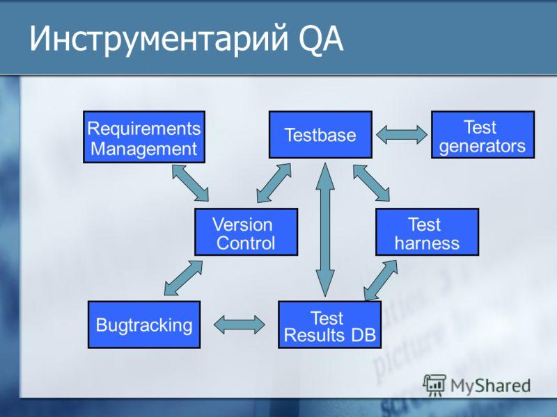 Инструментарий QA Requirements Management Version Control Testbase Test harness Test Results DB Bugtracking Test generators