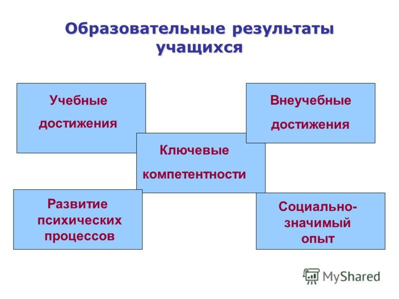 Ключевые компетентности Учебные достижения Социально- значимый опыт Развитие психических процессов Внеучебные достижения