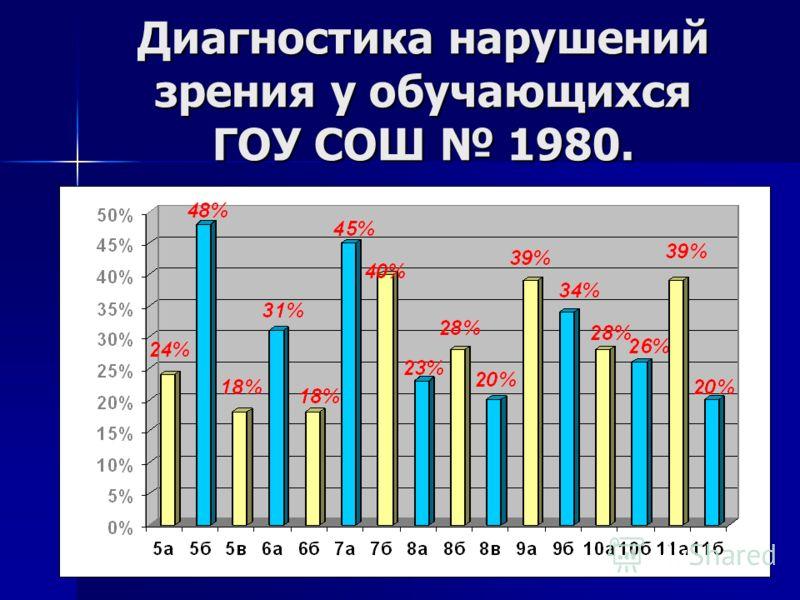 Диагностика нарушений зрения у обучающихся ГОУ СОШ 1980.