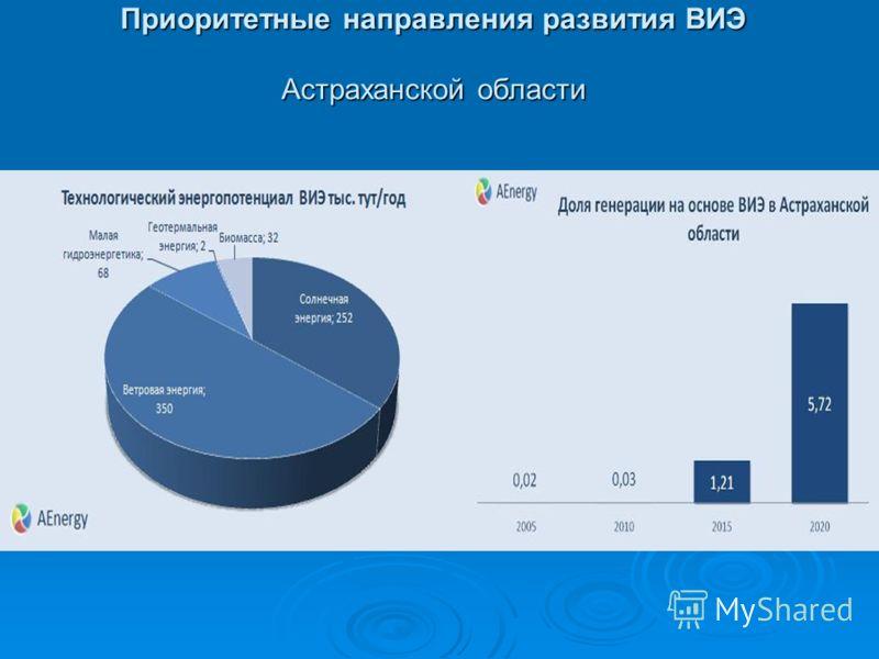 Приоритетные направления развития ВИЭ Астраханской области