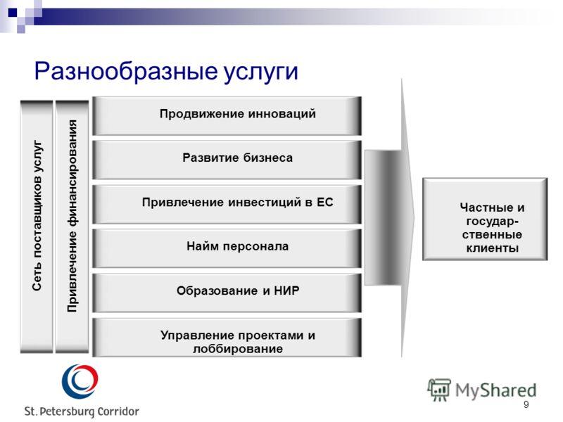 9 Разнообразные услуги Продвижение инновацийРазвитие бизнесаПривлечение инвестиций в ЕСНайм персонала Привлечение финансирования Сеть поставщиков услуг Образование и НИРУправление проектами и лоббирование Частные и государ- ственные клиенты