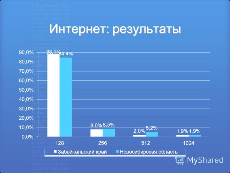 Интернет: результаты