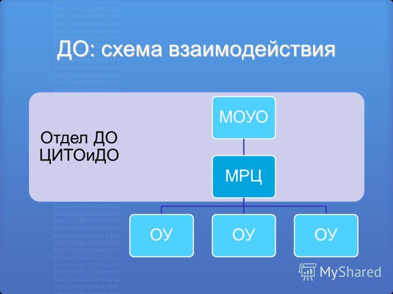 ДО: схема взаимодействия Отдел ДО ЦИТОиДО МОУОМРЦОУ