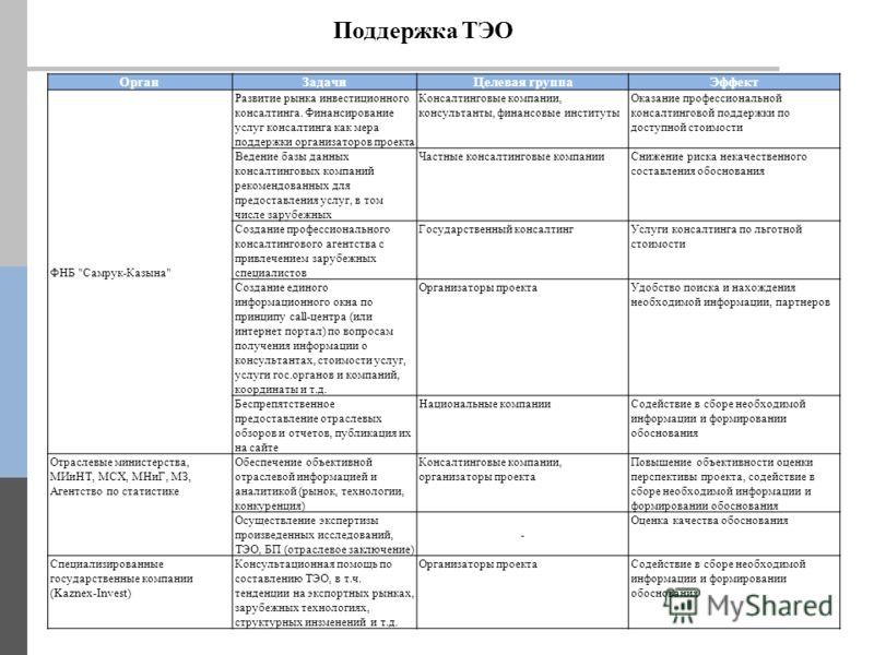 Поддержка ТЭО ОрганЗадачиЦелевая группаЭффект ФНБ