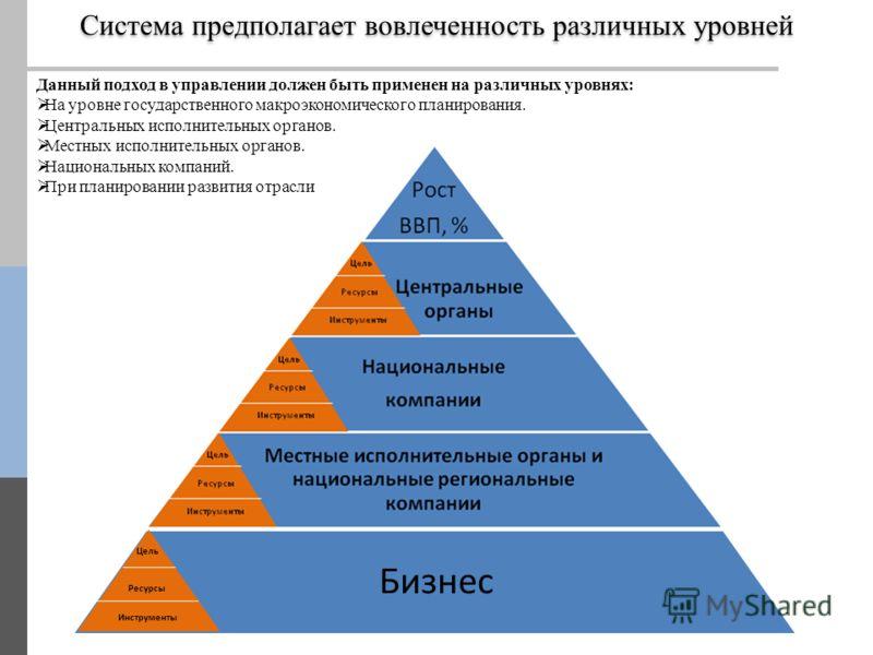 Цель Ресурсы Инструменты Бизнес Система предполагает вовлеченность различных уровней Данный подход в управлении должен быть применен на различных уровнях: На уровне государственного макроэкономического планирования. Центральных исполнительных органов