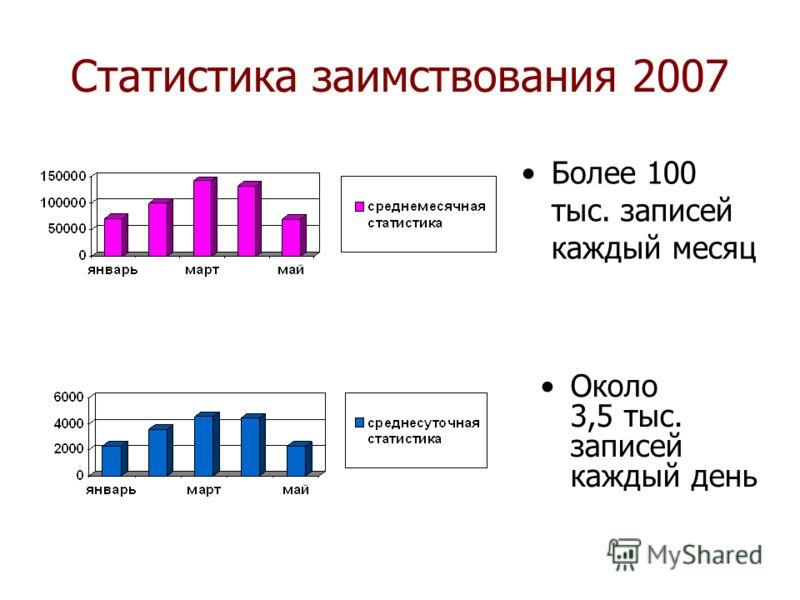 Статистика заимствования 2007 Более 100 тыс. записей каждый месяц Около 3,5 тыс. записей каждый день