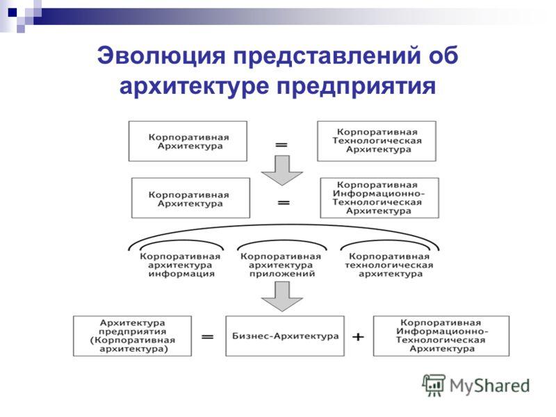Эволюция представлений об архитектуре предприятия