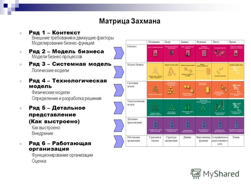 Матрица Захмана Ряд 1 – Контекст Внешние требования и движущие факторы Моделирование бизнес-функций Ряд 2 – Модель бизнеса Модели бизнес-процессов Ряд 3 – Системная модель Логические модели Ряд 4 – Технологическая модель Физические модели Определение