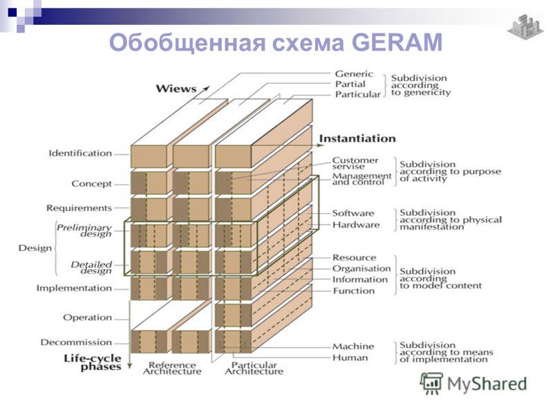 Обобщенная схема GERAM