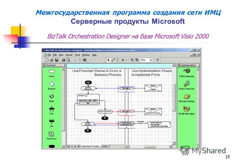 15 Межгосударственная программа создания сети ИМЦ Серверные продукты Microsoft BizTalk Orchestration Designer на базе Microsoft Visio 2000