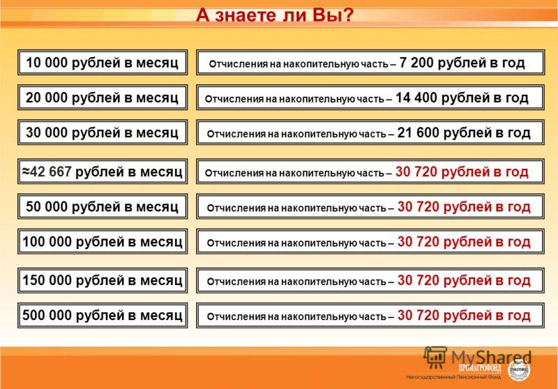 А знаете ли Вы? 10 000 рублей в месяц Отчисления на накопительную часть – 7 200 рублей в год 20 000 рублей в месяц Отчисления на накопительную часть – 14 400 рублей в год 30 000 рублей в месяц Отчисления на накопительную часть – 21 600 рублей в год 4