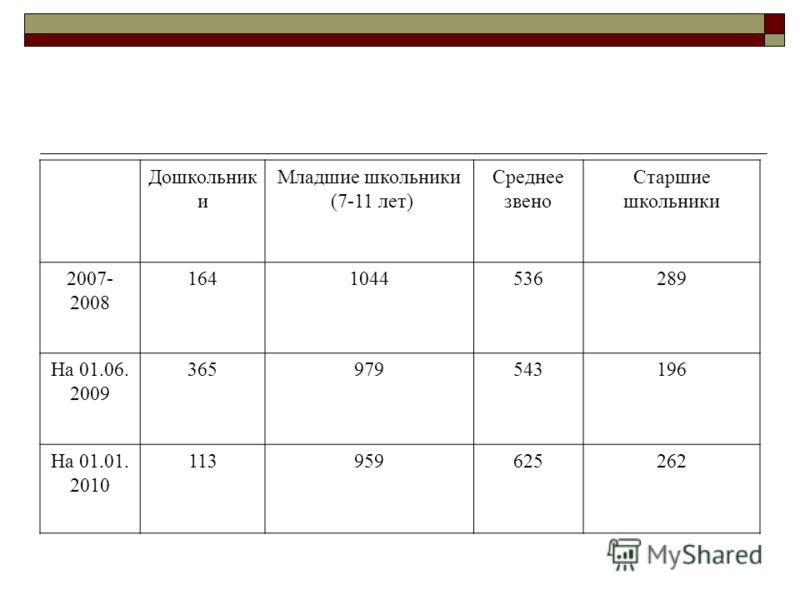 Дошкольник и Младшие школьники (7-11 лет) Среднее звено Старшие школьники 2007- 2008 1641044536289 На 01.06. 2009 365979543196 На 01.01. 2010 113959625262