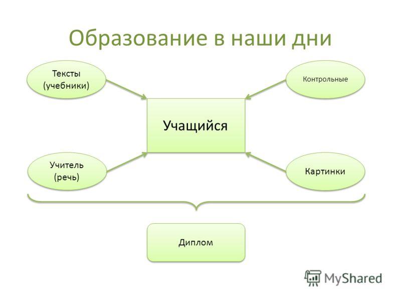 Образование в наши дни Тексты (учебники) Тексты (учебники) Контрольные Картинки Учитель (речь) Учитель (речь) Учащийся Диплом