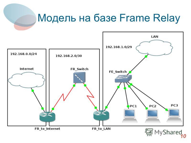 Модель на базе Frame Relay 10