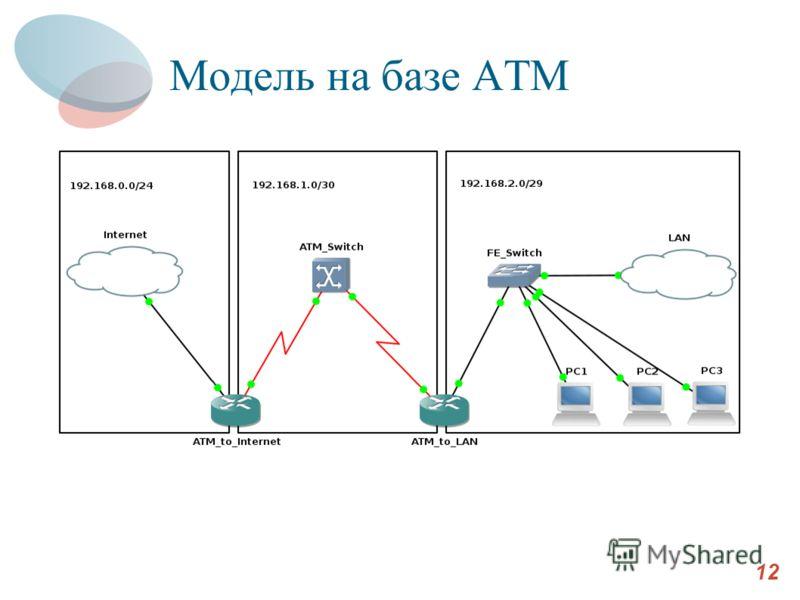 Модель на базе ATM 12