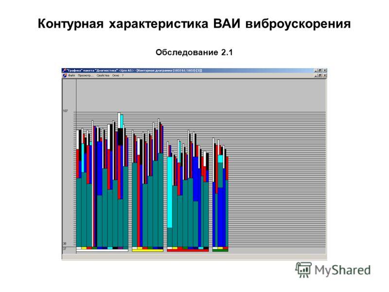 Контурная характеристика ВАИ виброускорения Обследование 2.1