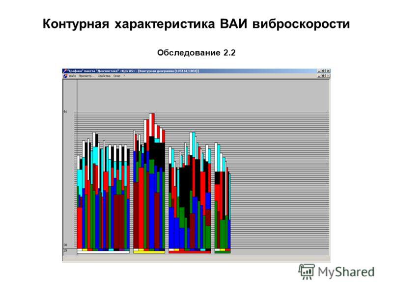 Контурная характеристика ВАИ виброскорости Обследование 2.2