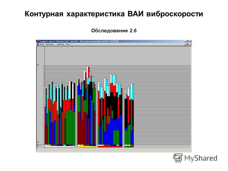 Контурная характеристика ВАИ виброскорости Обследование 2.6