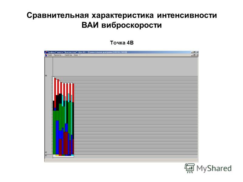 Сравнительная характеристика интенсивности ВАИ виброскорости Точка 4В