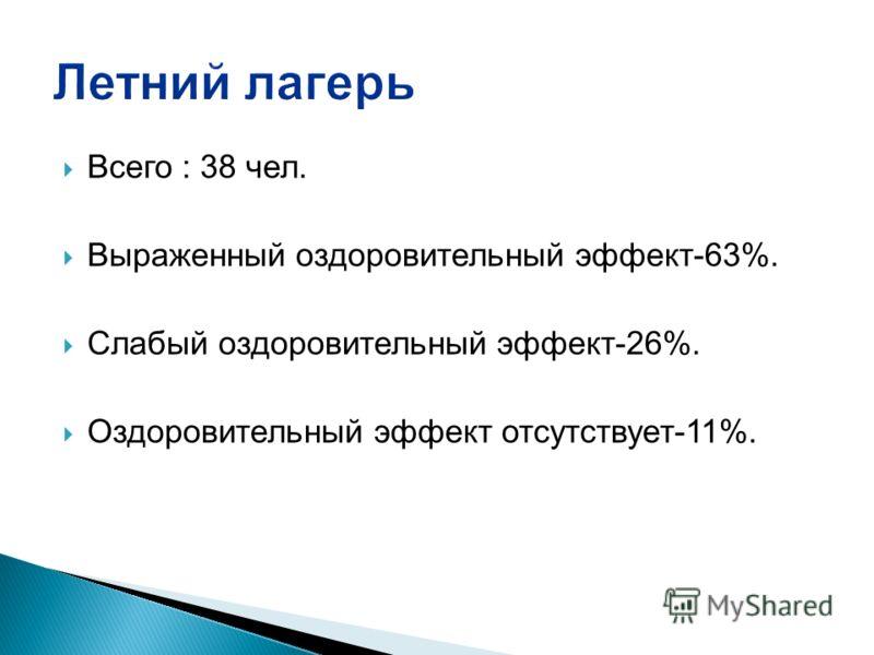 Всего : 38 чел. Выраженный оздоровительный эффект-63%. Слабый оздоровительный эффект-26%. Оздоровительный эффект отсутствует-11%.