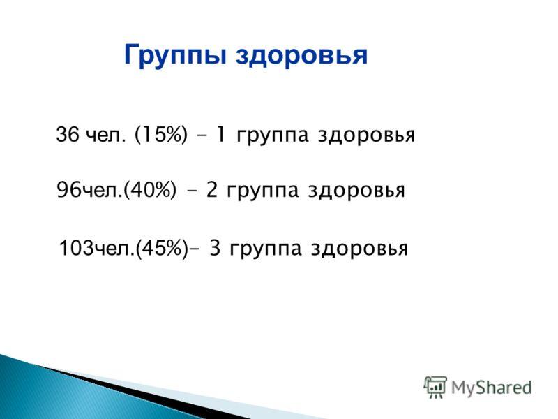 36 чел. (1 5 %) - 1 группа здоровья 96 чел. (4 0 %) - 2 группа здоровья 103чел.(45 % ) - 3 группа здоровья Группы здоровья