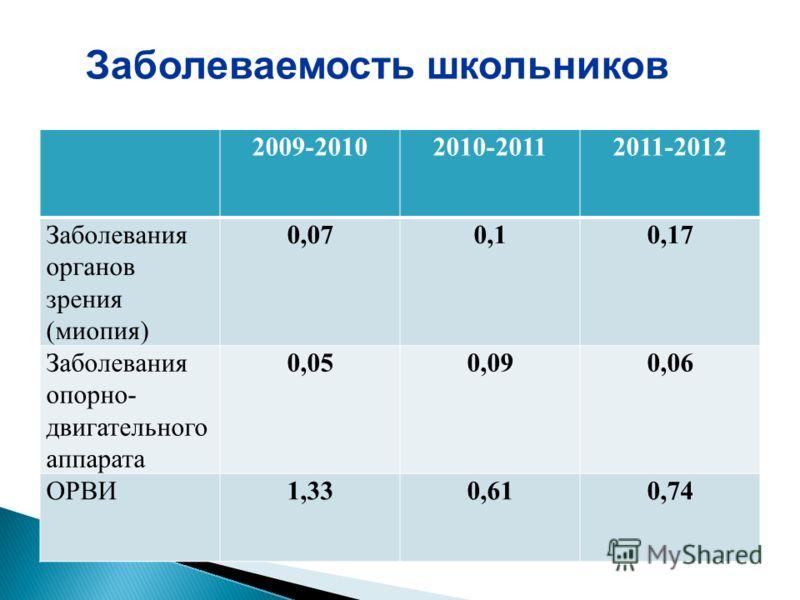 2009-20102010-20112011-2012 Заболевания органов зрения (миопия) 0,070,10,17 Заболевания опорно- двигательного аппарата 0,050,090,06 ОРВИ1,330,610,74 Заболеваемость школьников