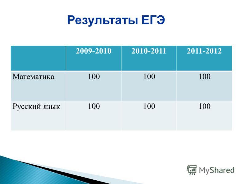 2009-20102010-20112011-2012 Математика100 Русский язык100 Результаты ЕГЭ