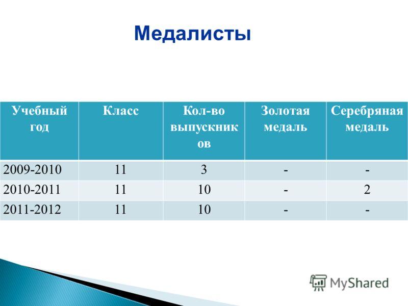 Учебный год КлассКол-во выпускник ов Золотая медаль Серебряная медаль 2009-2010113-- 2010-20111110-2 2011-20121110-- Медалисты