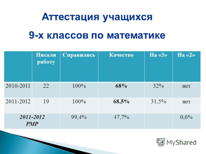 Писали работу СправилисьКачествоНа «3»На «2» 2010-201122100%68%32%нет 2011-201219100%68,5%31,5%нет 2011-2012 РМР 99,4%47,7%0,6% Аттестация учащихся 9-х классов по математике