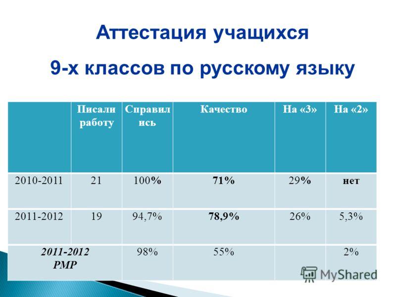 Писали работу Справил ись КачествоНа «3»На «2» 2010-201121100%71%29%нет 2011-20121994,7%78,9%26%5,3% 2011-2012 РМР 98%55%2% Аттестация учащихся 9-х классов по русскому языку