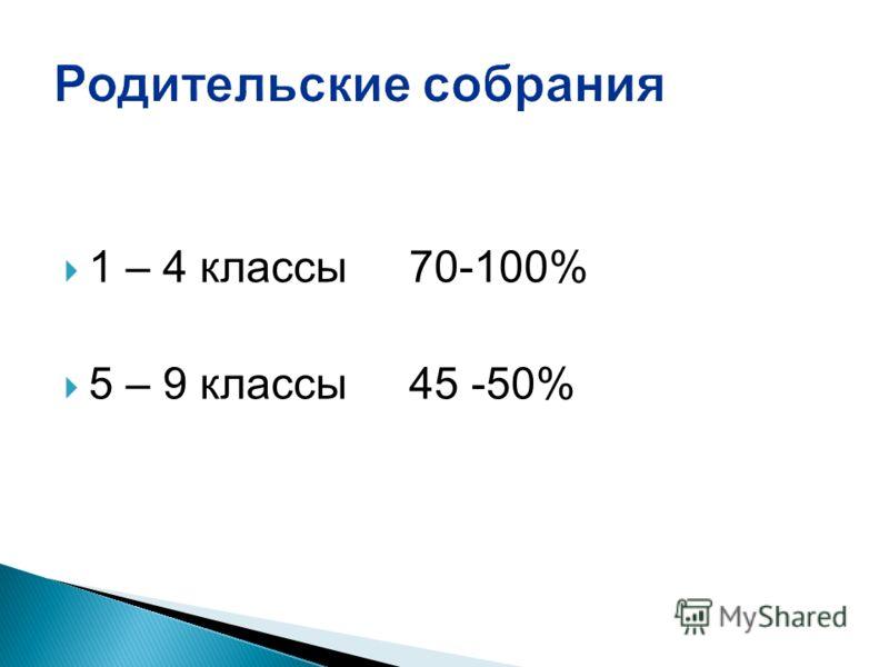 1 – 4 классы70-100% 5 – 9 классы45 -50%