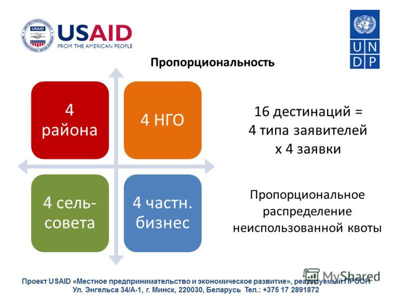Пропорциональное распределение неиспользованной квоты 4 района 4 НГО 4 сель- совета 4 частн. бизнес 16 дестинаций = 4 типа заявителей х 4 заявки Пропорциональность