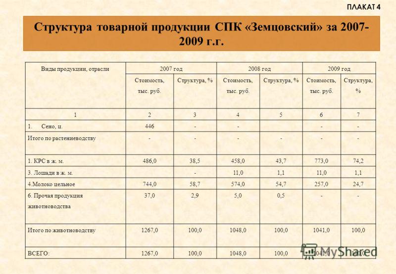 Структура товарной продукции СПК «Земцовский» за 2007- 2009 г.г. Виды продукции, отрасли2007 год2008 год2009 год Стоимость, тыс. руб. Структура, % Стоимость, тыс. руб. Структура, % Стоимость, тыс. руб. Структура, % 1234567 1.Сено, ц.446---- Итого по