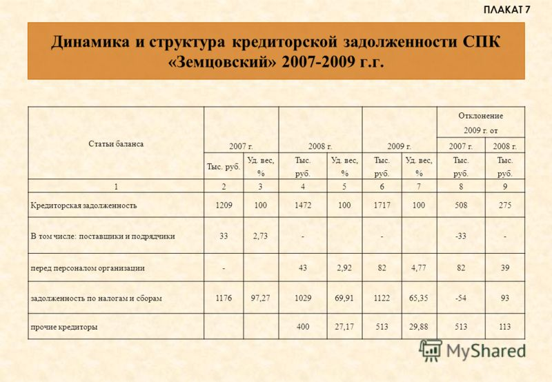 Динамика и структура кредиторской задолженности СПК «Земцовский» 2007-2009 г.г. Статьи баланса 2007 г.2008 г.2009 г. Отклонение 2009 г. от 2007 г.2008 г. Тыс. руб. Уд. вес, % Тыс. руб. Уд. вес, % Тыс. руб. Уд. вес, % Тыс. руб. Тыс. руб. 123456789 Кре