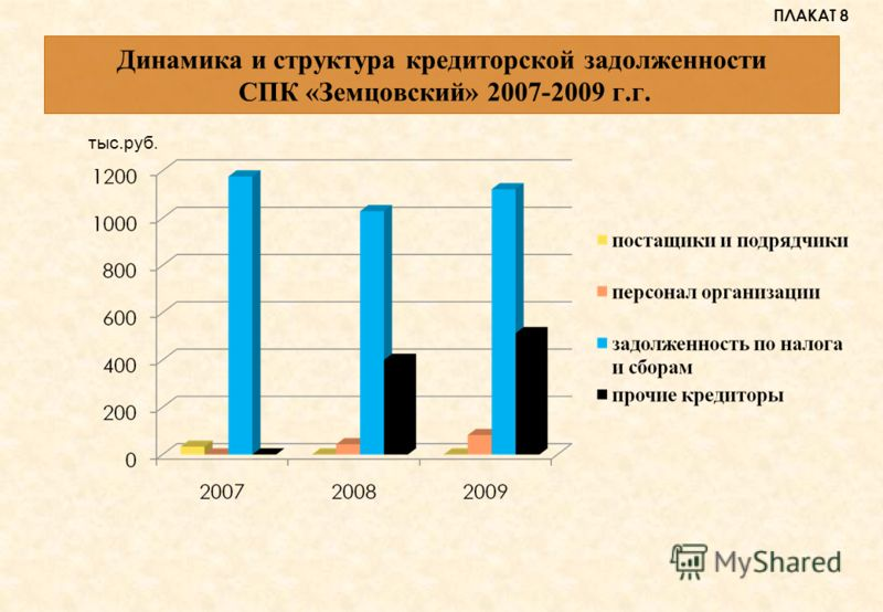 Динамика и структура кредиторской задолженности СПК «Земцовский» 2007-2009 г.г. ПЛАКАТ 8 тыс.руб.