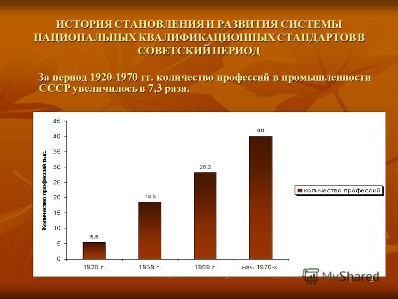 3 ИСТОРИЯ СТАНОВЛЕНИЯ И РАЗВИТИЯ СИСТЕМЫ НАЦИОНАЛЬНЫХ КВАЛИФИКАЦИОННЫХ СТАНДАРТОВ В СОВЕТСКИЙ ПЕРИОД За период 1920-1970 гг. количество профессий в промышленности СССР увеличилось в 7,3 раза. За период 1920-1970 гг. количество профессий в промышленно